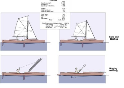 Sails plan Reefing - Rigging lowering